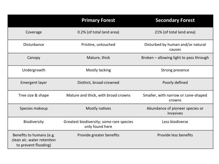 Pri_Sec_forest_table