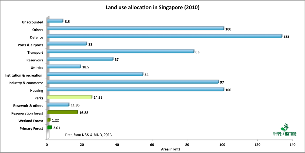 Data from Land Use Plan to Support Singapore's Future Population, MND, January 2013]